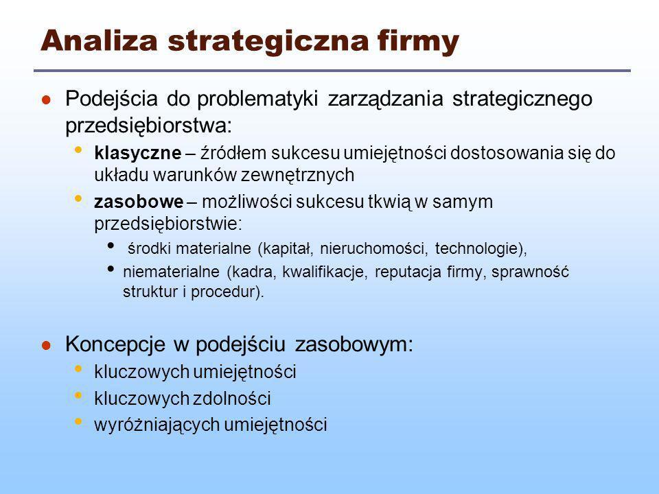 Analiza strategiczna firmy