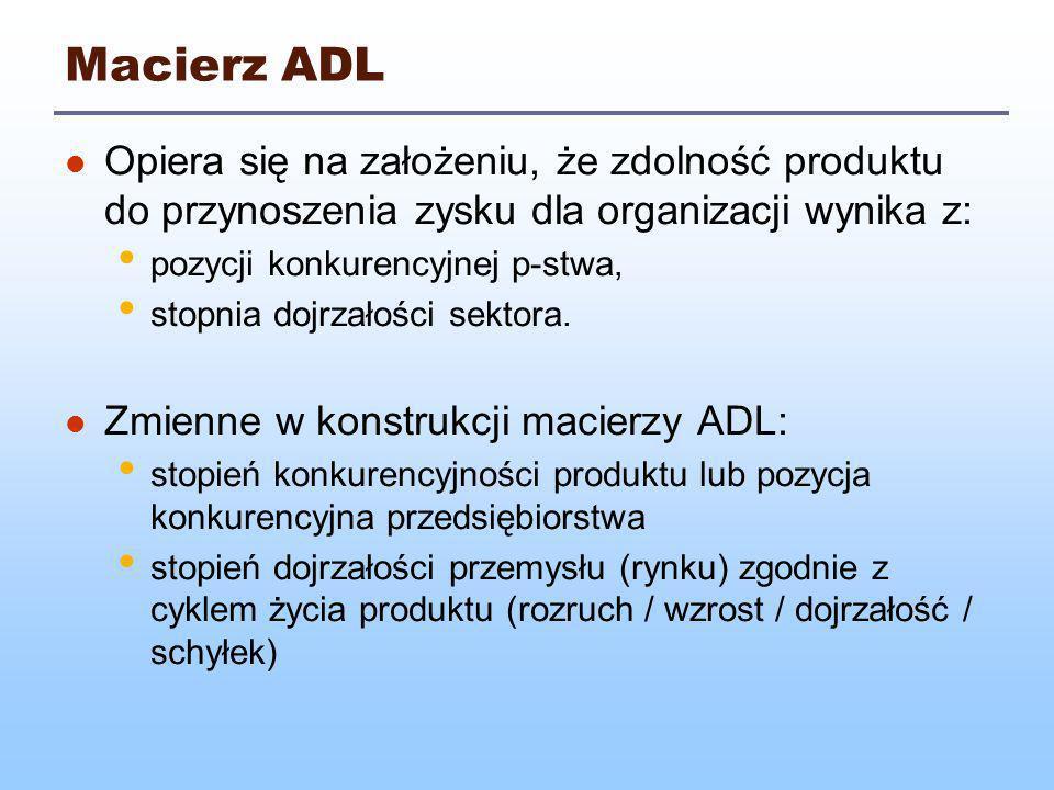 Macierz ADL Opiera się na założeniu, że zdolność produktu do przynoszenia zysku dla organizacji wynika z: