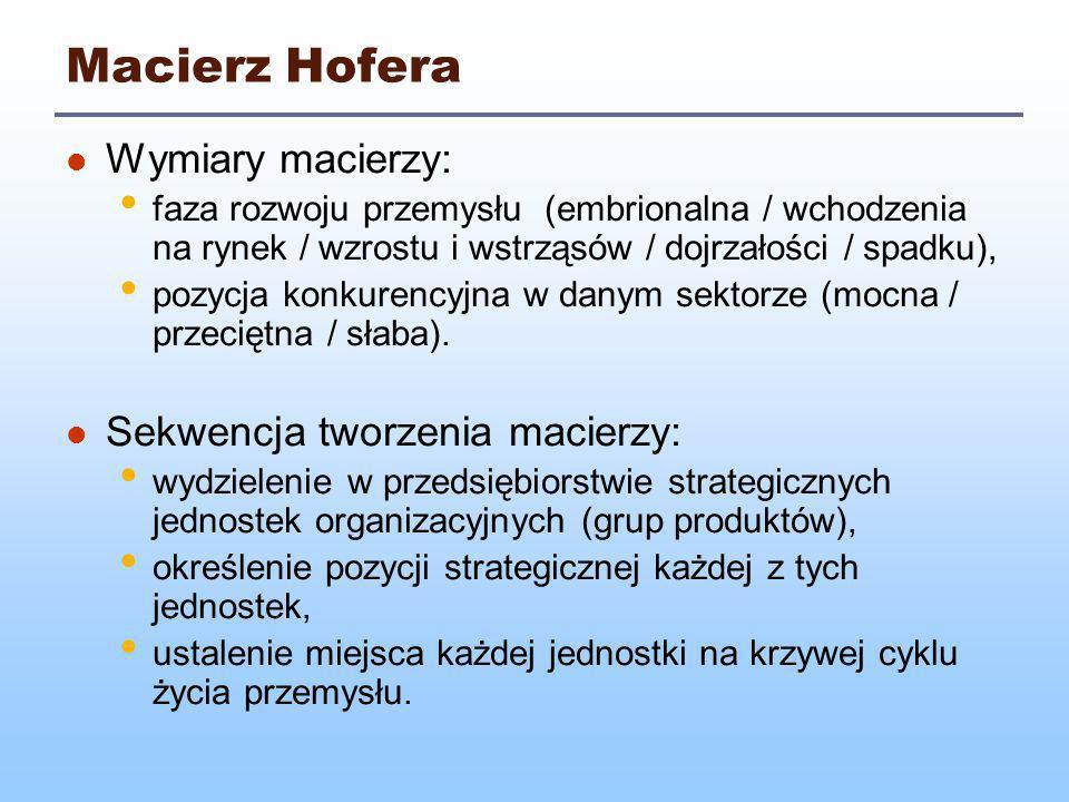 Macierz Hofera Wymiary macierzy: Sekwencja tworzenia macierzy: