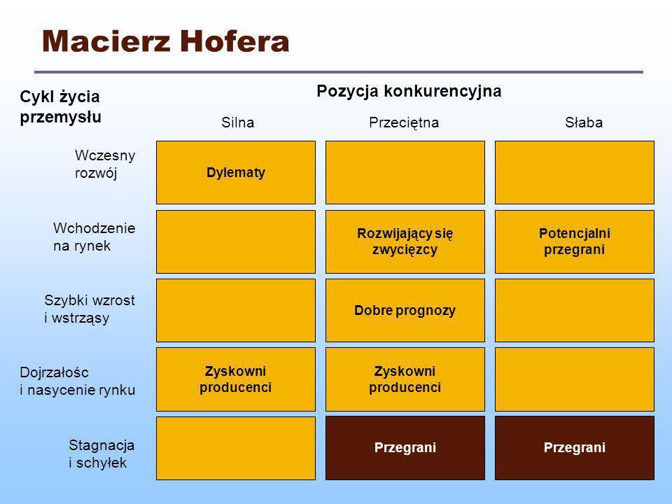 Macierz Hofera Pozycja konkurencyjna Cykl życia przemysłu Silna
