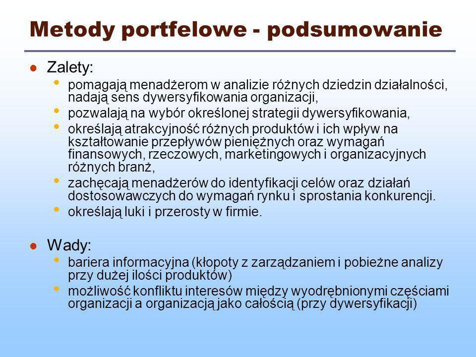 Metody portfelowe - podsumowanie
