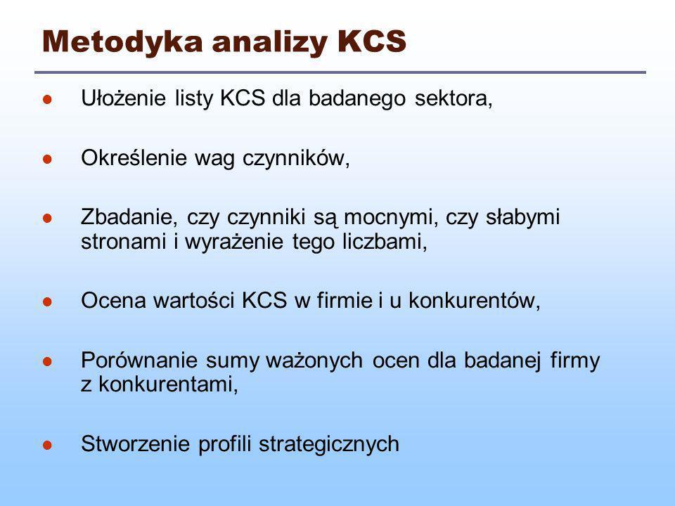 Metodyka analizy KCS Ułożenie listy KCS dla badanego sektora,