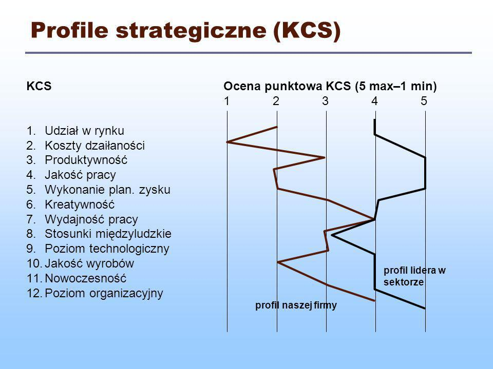 Profile strategiczne (KCS)