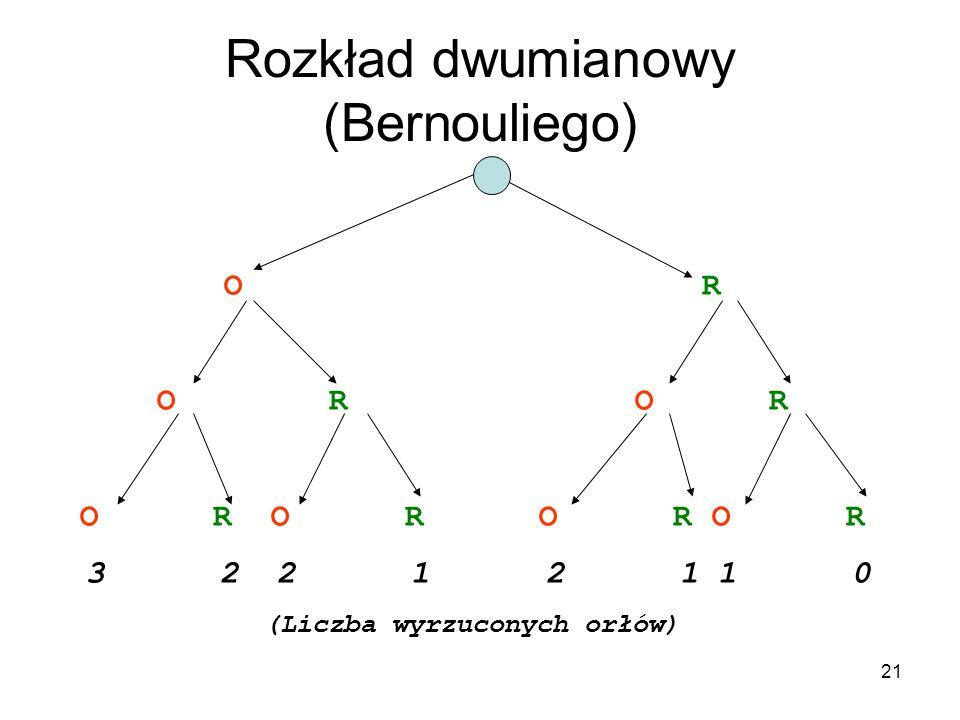 Rozkład dwumianowy (Bernouliego)