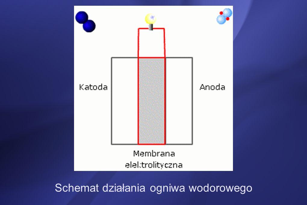 Schemat działania ogniwa wodorowego