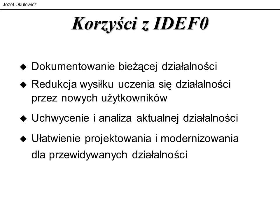 Korzyści z IDEF0 Dokumentowanie bieżącej działalności