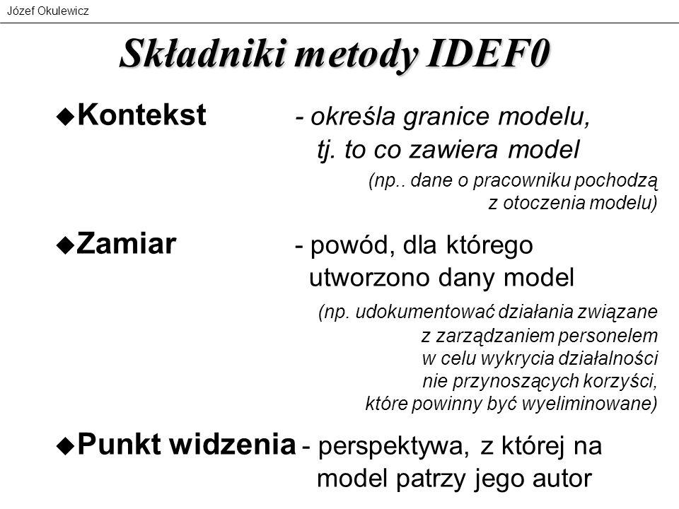 Składniki metody IDEF0 Kontekst - określa granice modelu, tj. to co zawiera model.
