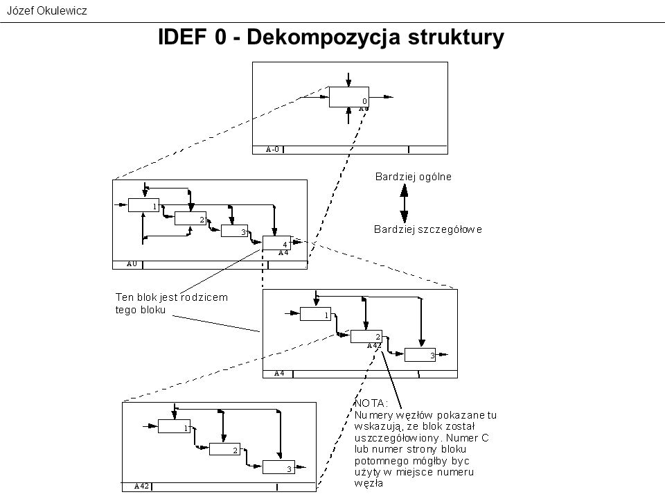 IDEF 0 - Dekompozycja struktury