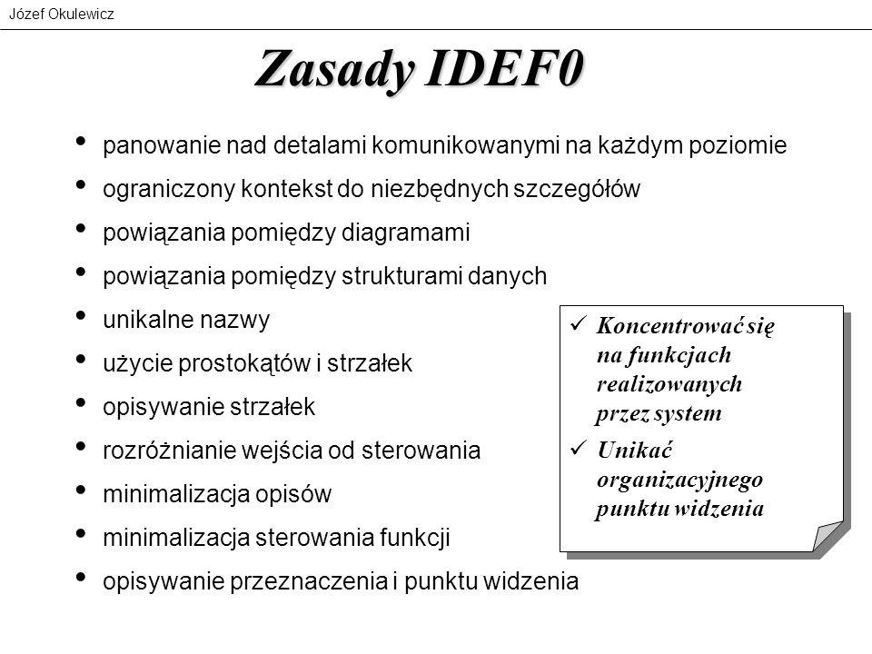 Zasady IDEF0 panowanie nad detalami komunikowanymi na każdym poziomie