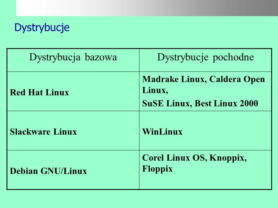 Dystrybucje Dystrybucja bazowa Dystrybucje pochodne Red Hat Linux