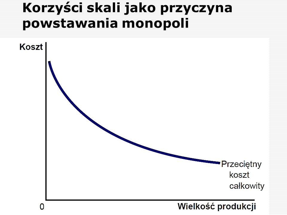 Korzyści skali jako przyczyna powstawania monopoli