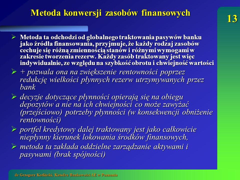 Metoda konwersji zasobów finansowych