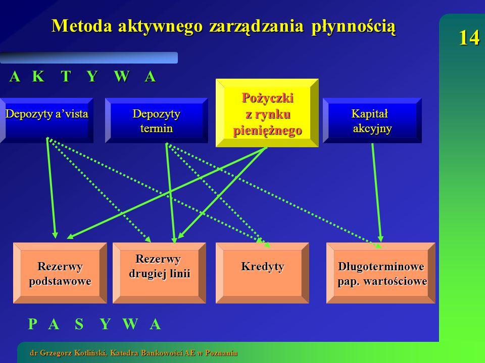 Metoda aktywnego zarządzania płynnością