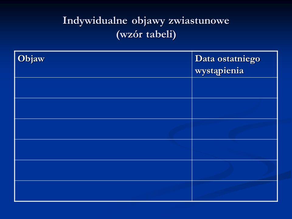 Indywidualne objawy zwiastunowe (wzór tabeli)