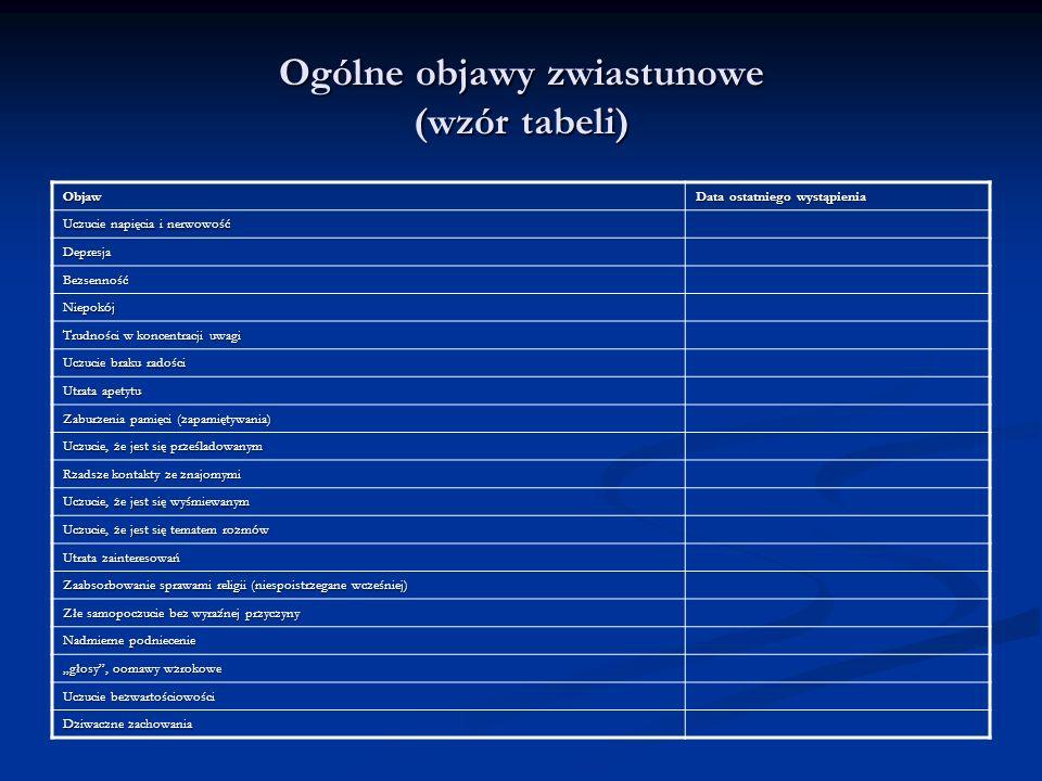 Ogólne objawy zwiastunowe (wzór tabeli)