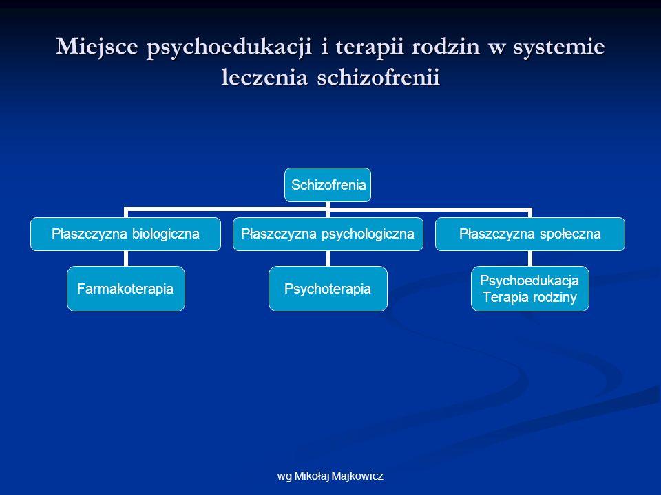 Miejsce psychoedukacji i terapii rodzin w systemie leczenia schizofrenii