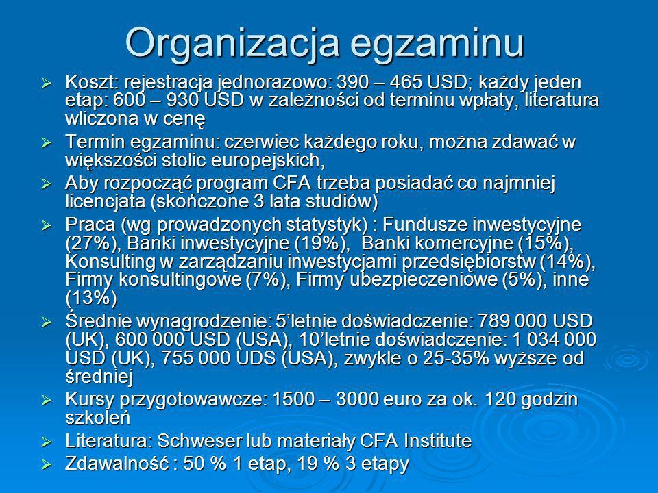 Organizacja egzaminu