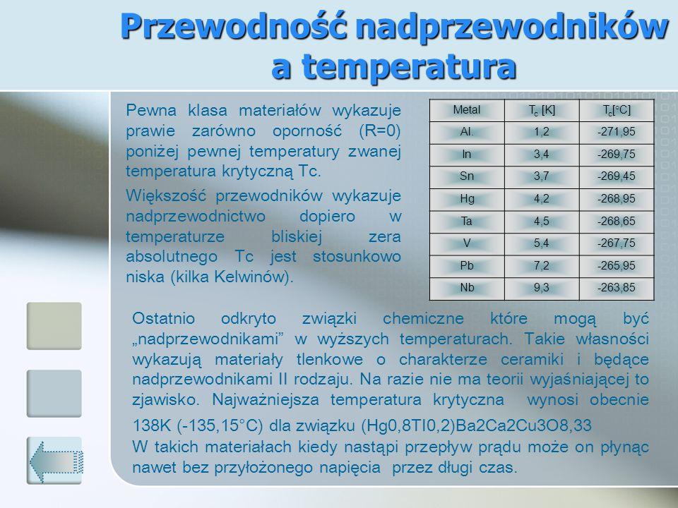 Przewodność nadprzewodników a temperatura