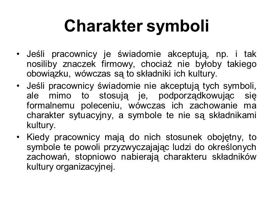 Charakter symboli