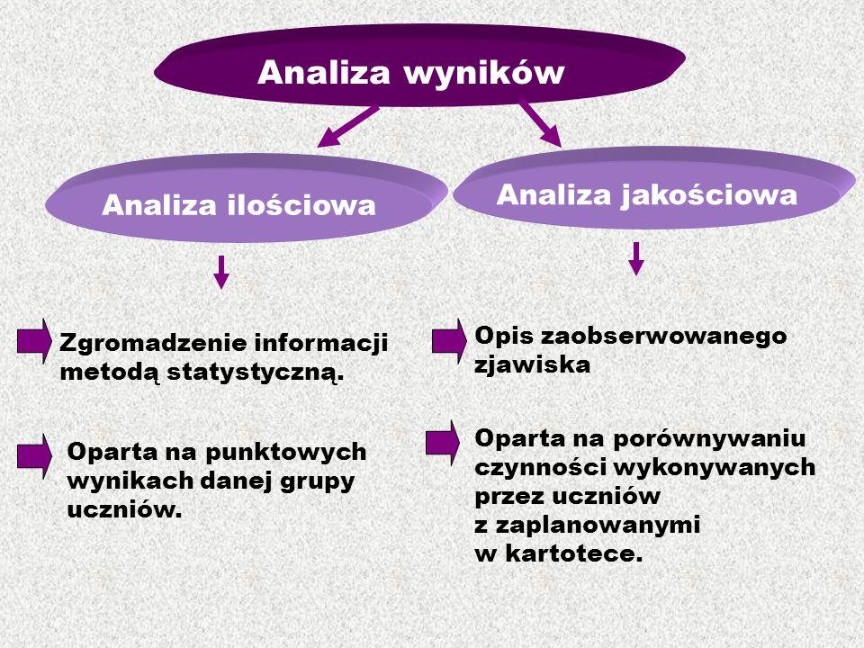 Analiza wyników Analiza jakościowa Analiza ilościowa