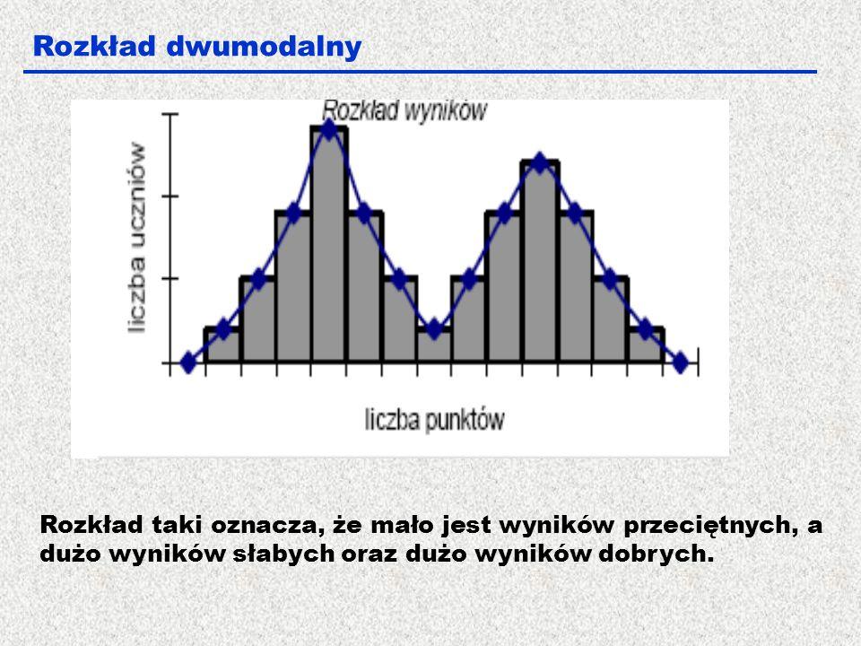 Rozkład dwumodalny Rozkład taki oznacza, że mało jest wyników przeciętnych, a dużo wyników słabych oraz dużo wyników dobrych.