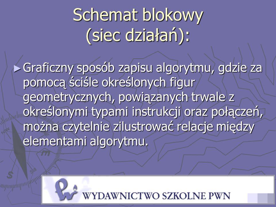 Schemat blokowy (siec działań):