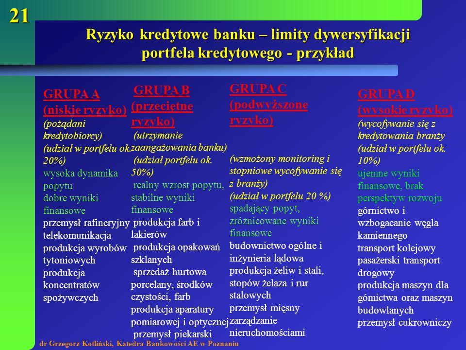 Ryzyko kredytowe banku – limity dywersyfikacji portfela kredytowego - przykład