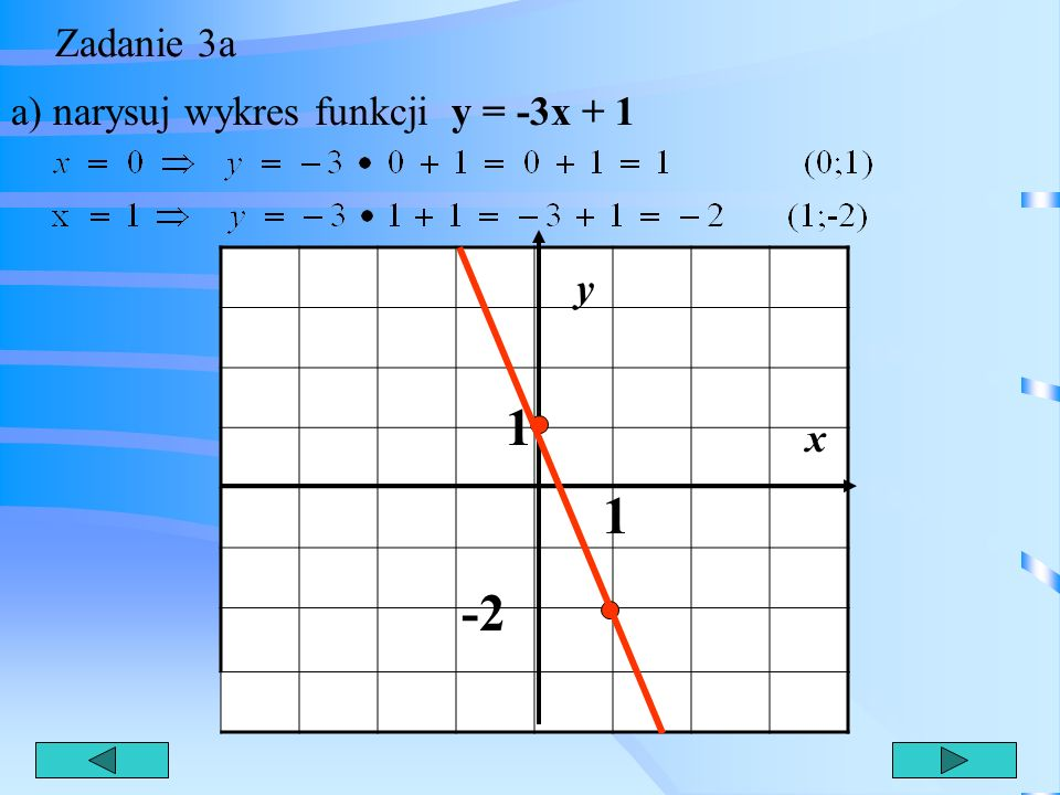 Zadanie 3a a) narysuj wykres funkcji y = -3x + 1 y 1 x 1 -2