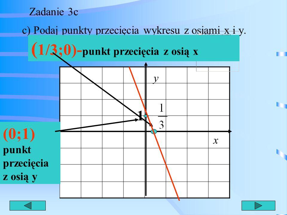 (1/3;0)-punkt przecięcia z osią x