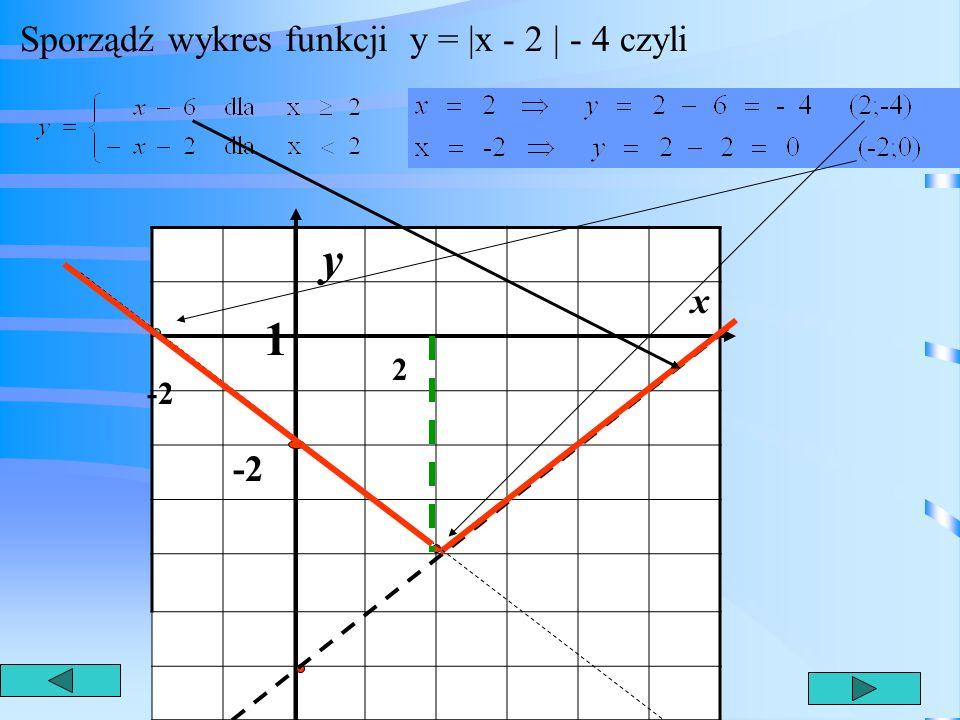 Sporządź wykres funkcji y = |x - 2 | - 4 czyli