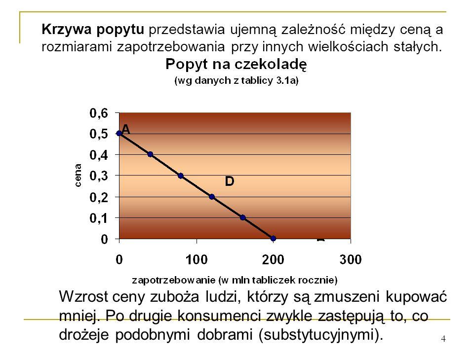 Krzywa popytu przedstawia ujemną zależność między ceną a rozmiarami zapotrzebowania przy innych wielkościach stałych.