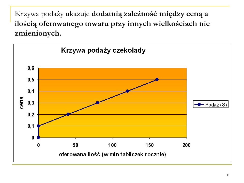 Krzywa podaży ukazuje dodatnią zależność między ceną a ilością oferowanego towaru przy innych wielkościach nie zmienionych.