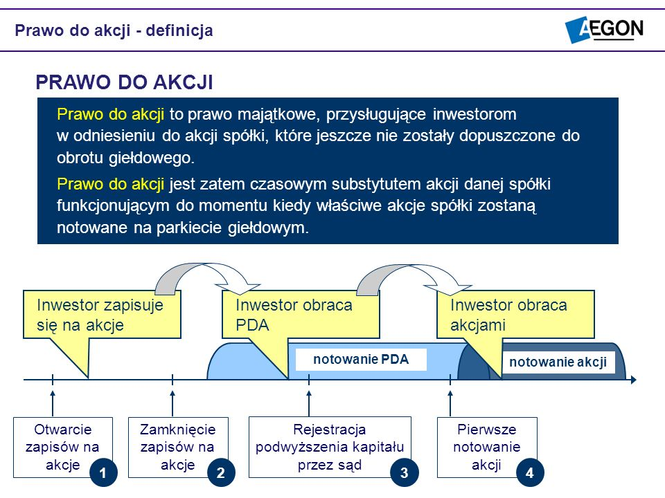 PRAWO DO AKCJI Prawo do akcji - definicja