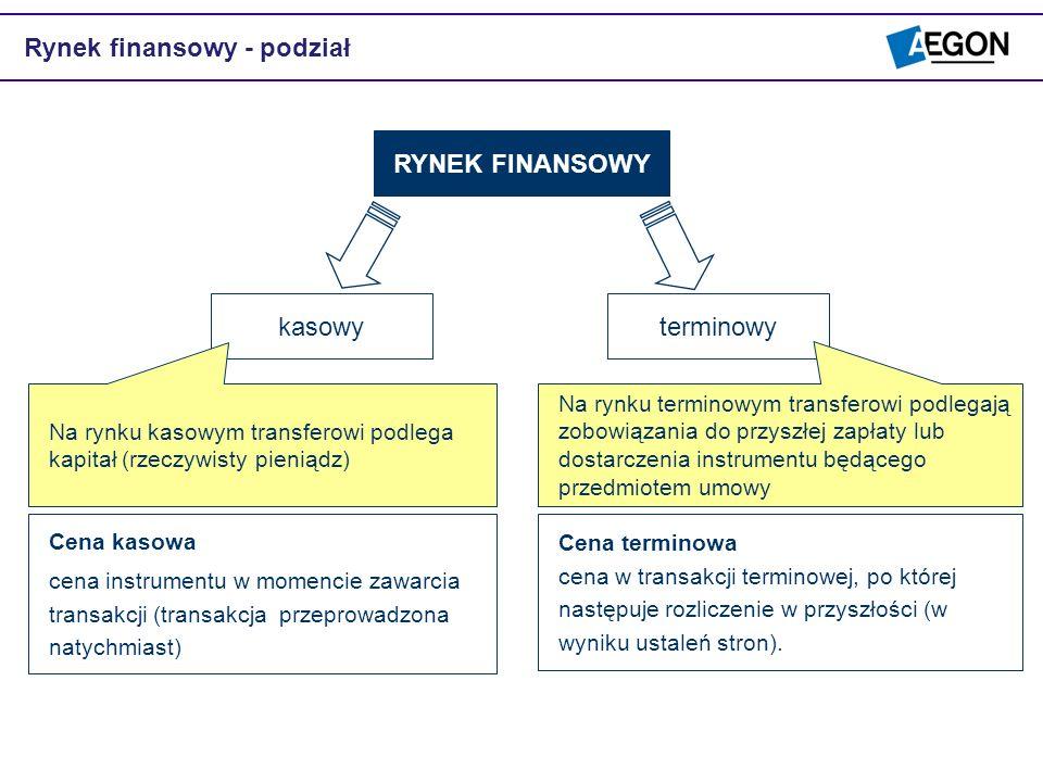 Rynek finansowy - podział