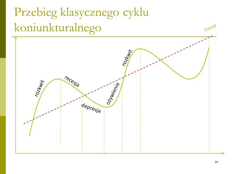 Przebieg klasycznego cyklu koniunkturalnego