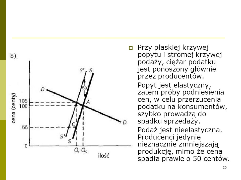 Przy płaskiej krzywej popytu i stromej krzywej podaży, ciężar podatku jest ponoszony głównie przez producentów.