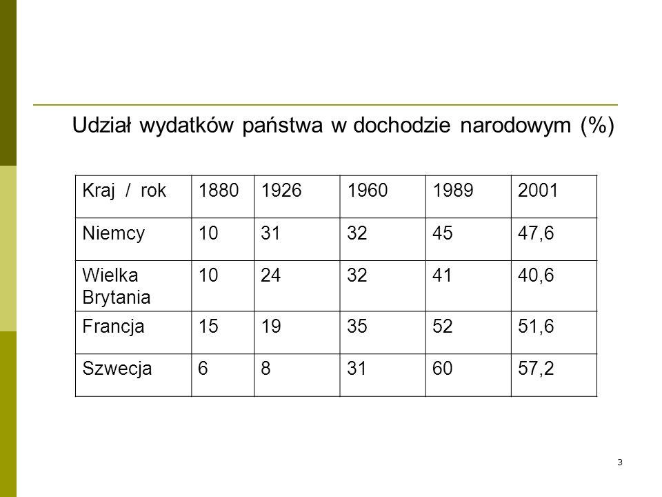 Udział wydatków państwa w dochodzie narodowym (%)