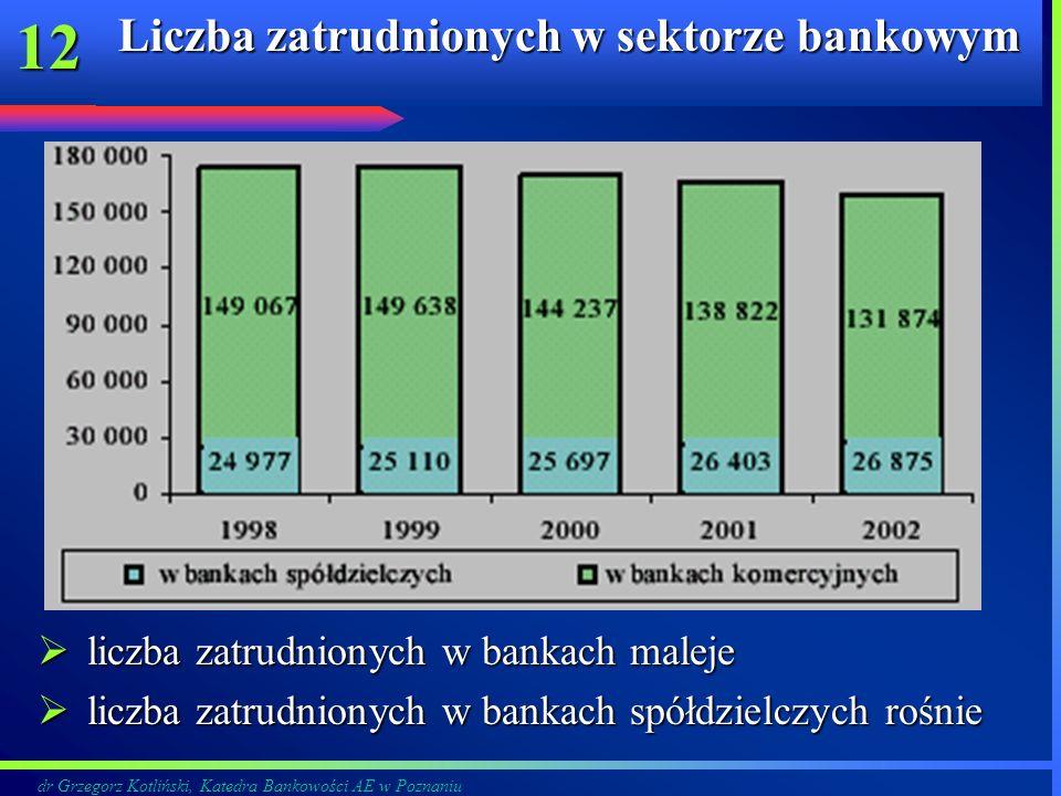 Liczba zatrudnionych w sektorze bankowym