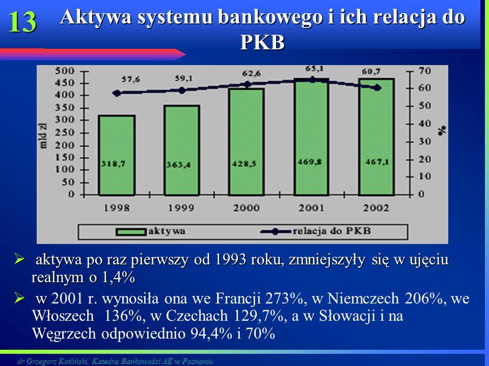 Aktywa systemu bankowego i ich relacja do PKB