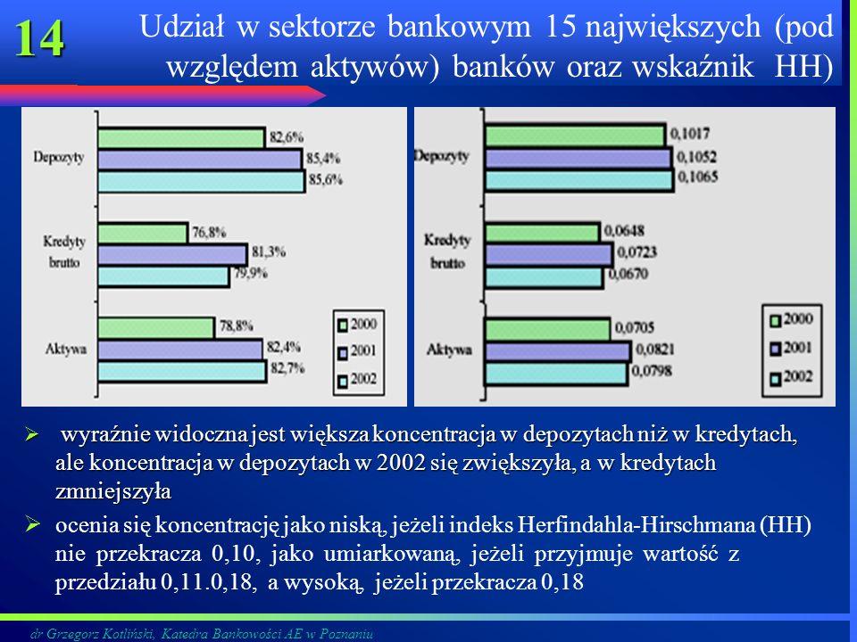 Udział w sektorze bankowym 15 największych (pod względem aktywów) banków oraz wskaźnik HH)