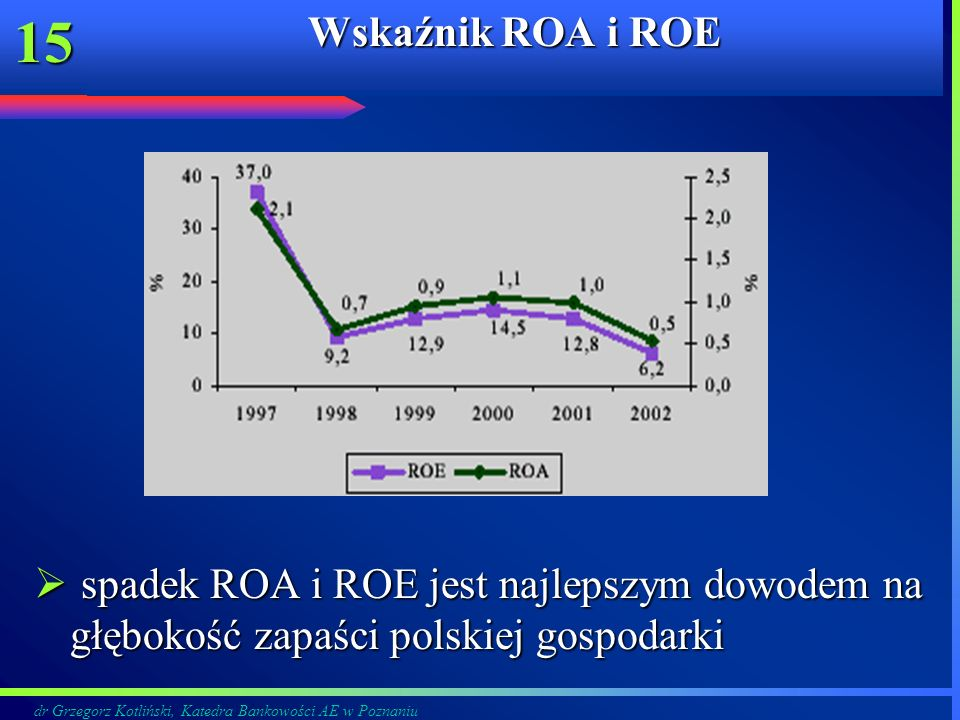 Wskaźnik ROA i ROE spadek ROA i ROE jest najlepszym dowodem na głębokość zapaści polskiej gospodarki.