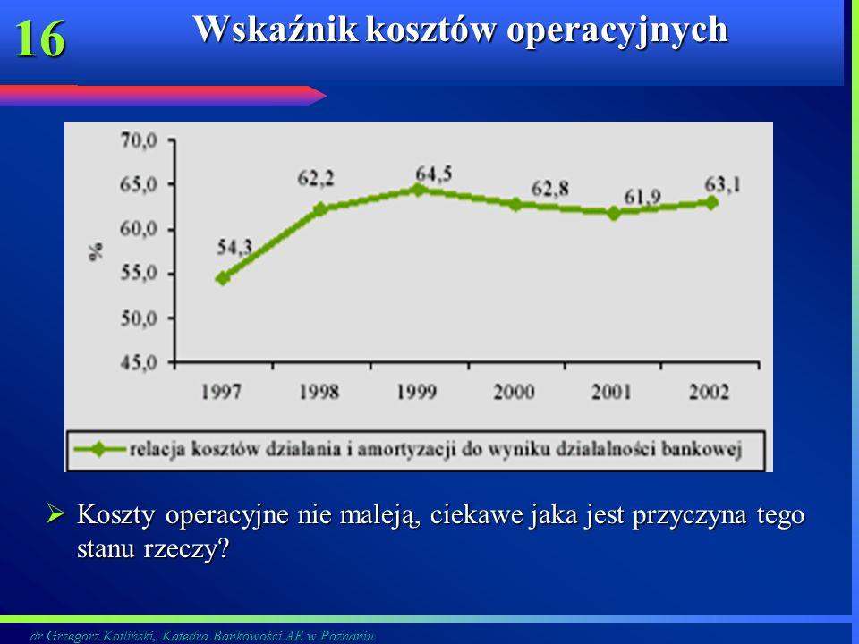 Wskaźnik kosztów operacyjnych