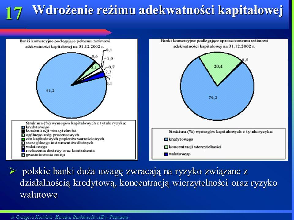 Wdrożenie reżimu adekwatności kapitałowej