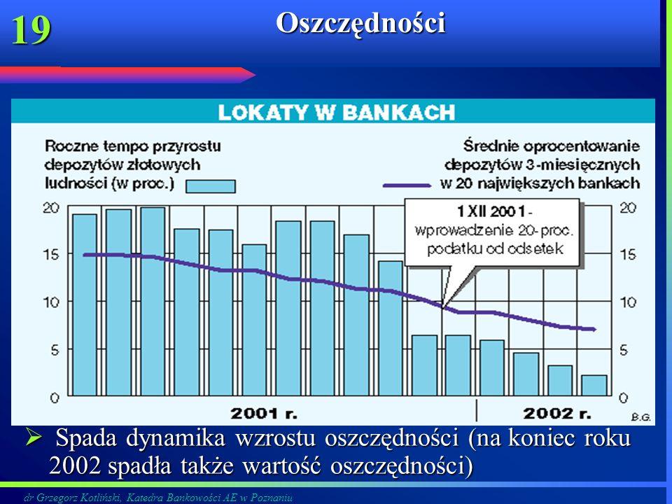 Oszczędności Spada dynamika wzrostu oszczędności (na koniec roku 2002 spadła także wartość oszczędności)