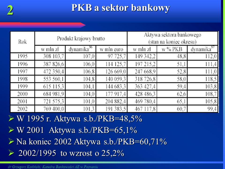 PKB a sektor bankowy W 1995 r. Aktywa s.b./PKB=48,5%