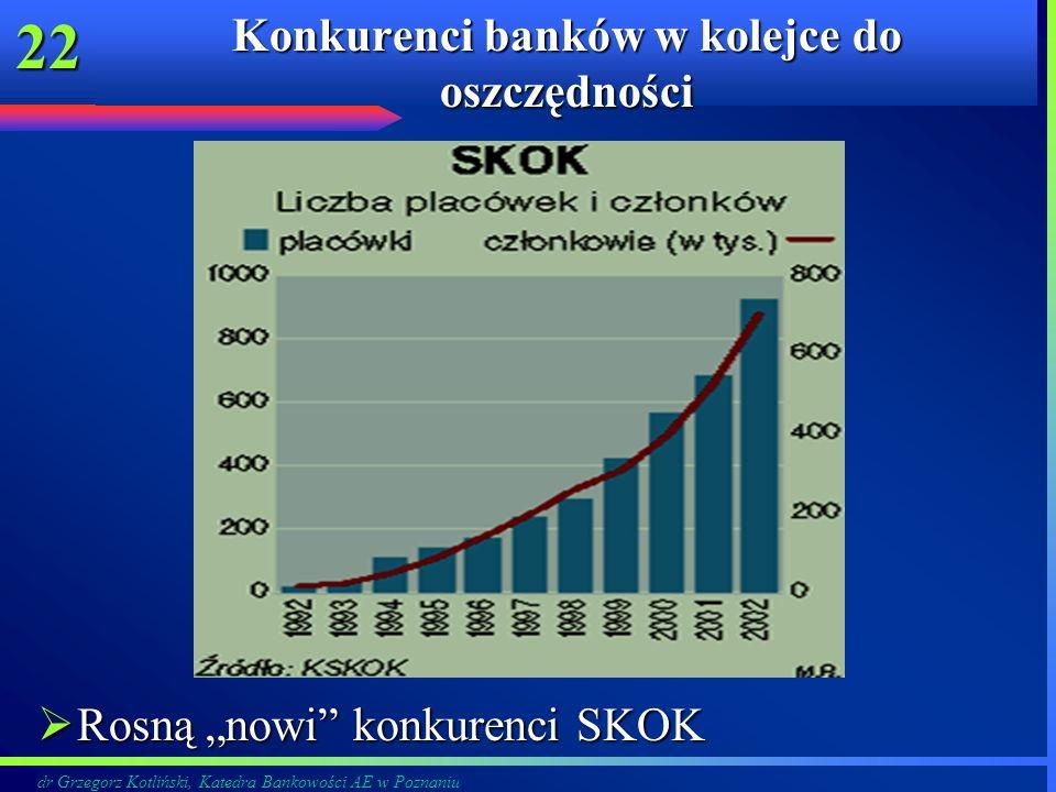 Konkurenci banków w kolejce do oszczędności