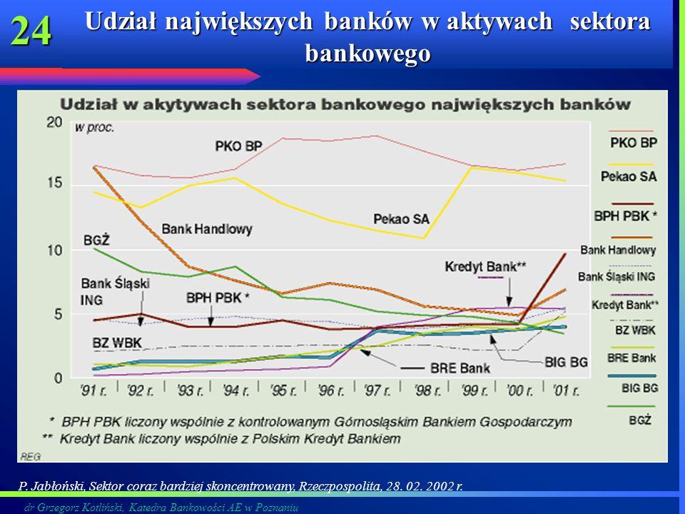 Udział największych banków w aktywach sektora bankowego
