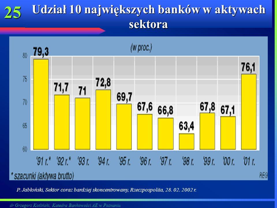 Udział 10 największych banków w aktywach sektora