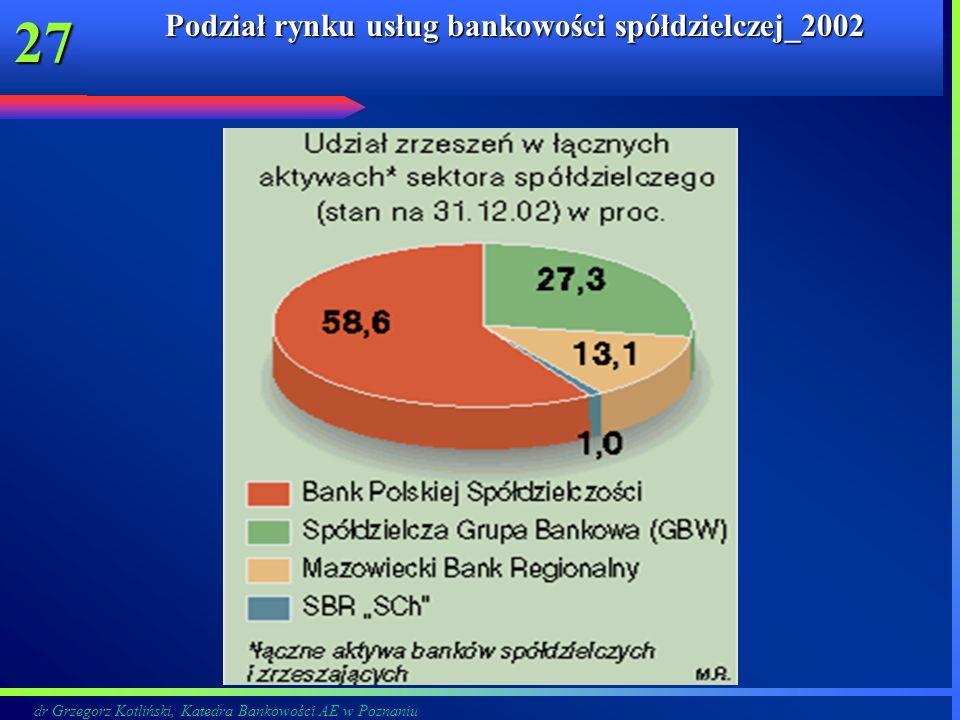 Podział rynku usług bankowości spółdzielczej_2002