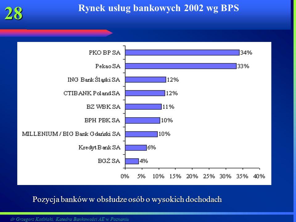 Rynek usług bankowych 2002 wg BPS